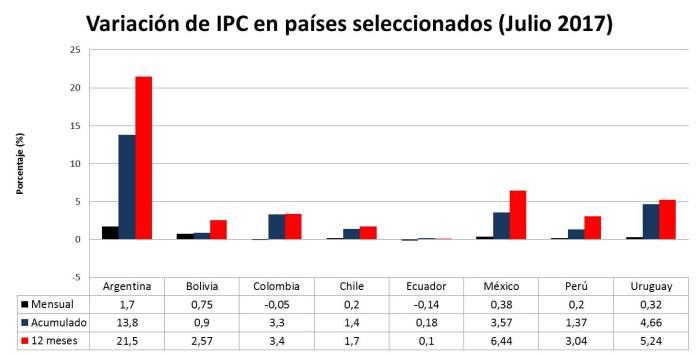 Variación IPC países seleccionados