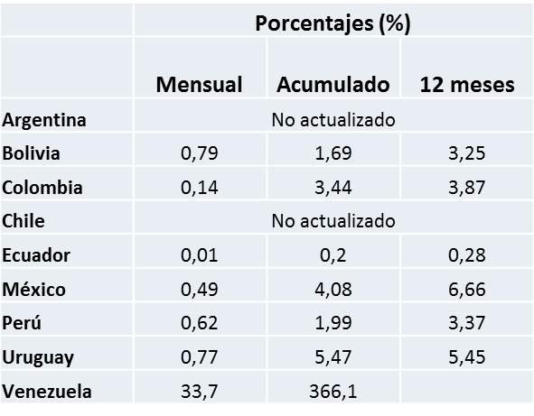 Cuadro Inflacion America Latina Agosto 2017