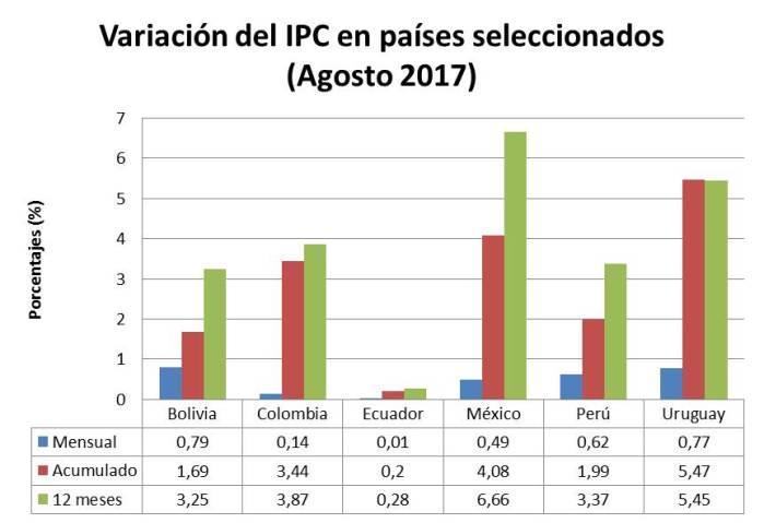 Gráfico Inflación América Latina Agosto 2017