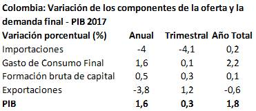 PIB_Colombia_2017