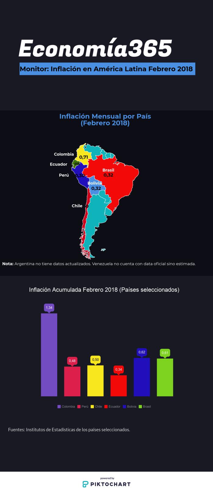 Inflación América Latina