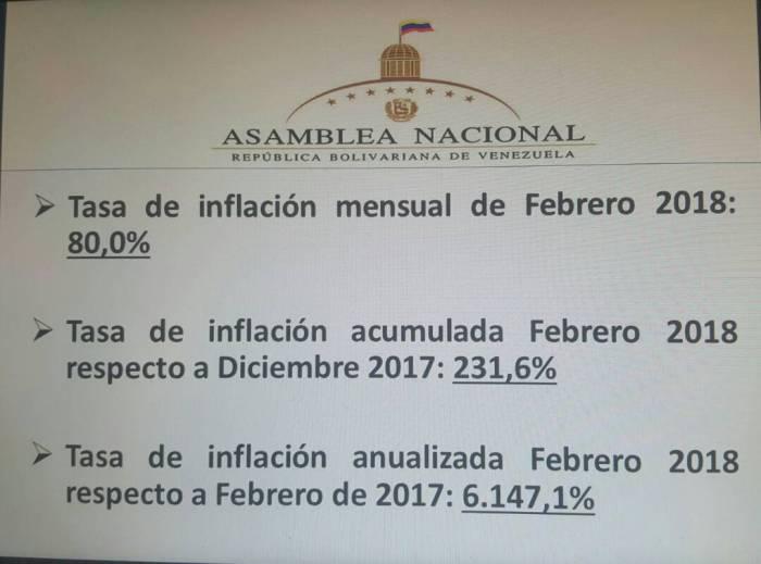 Inflacion Venezuela Febrero
