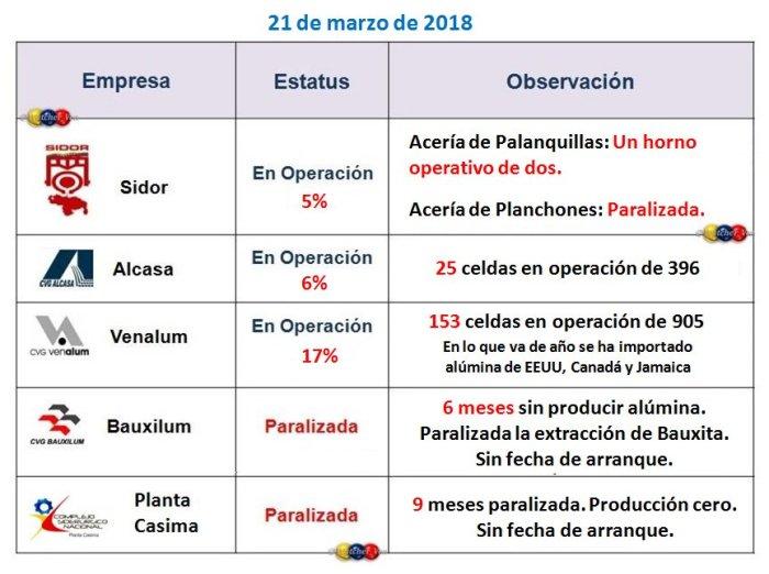 Operatividad Guayana