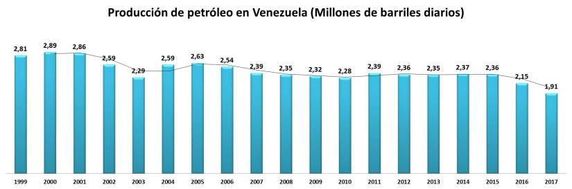 Gráfico: Producción petrolera de Venezuela(1999-2017)
